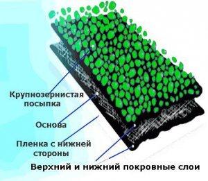 Матеріали для гідроізоляції
