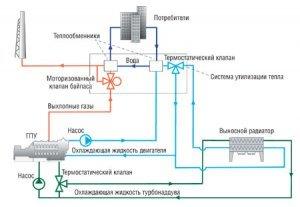 Газопоршневі когенераційні установки